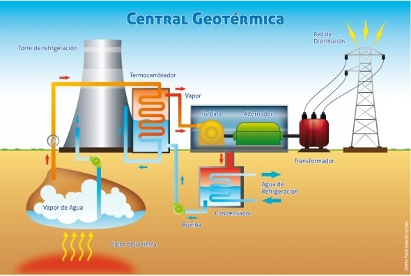 How does a geothermal power plant work?